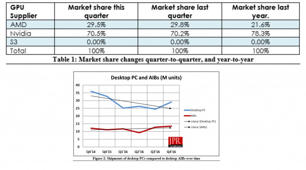Графика на продажбите на графични карти