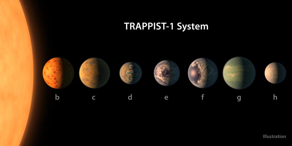 planetite v TRAPPIST 1 zvezdnata sistema