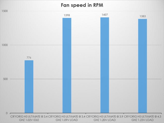 H5-Fan-speed