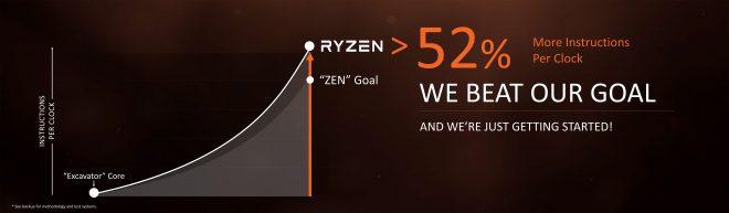 Картинка за напредъка на Ryzen