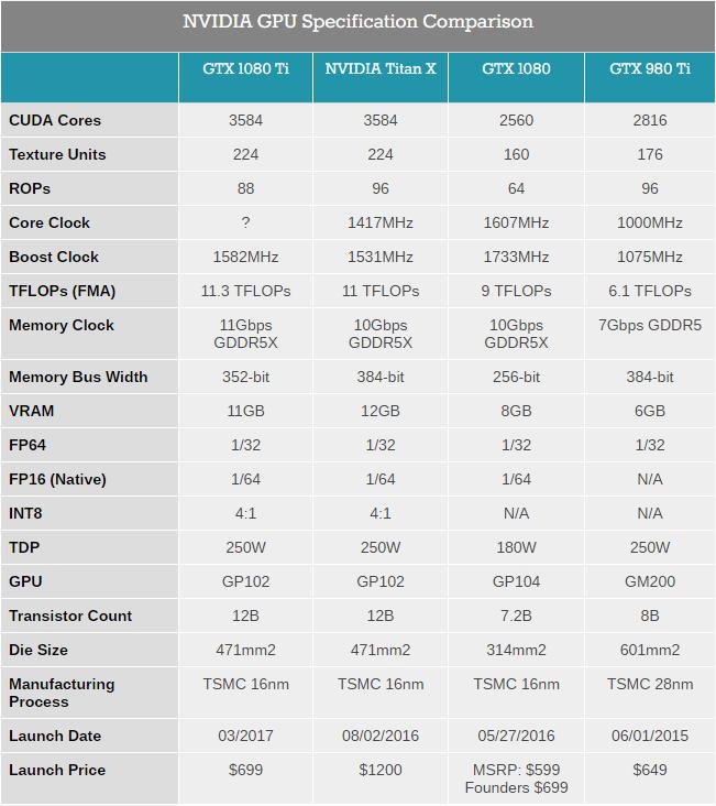 Таблица за сравнение на NVIDIA GTX 1080 Ti с останалите графични карти