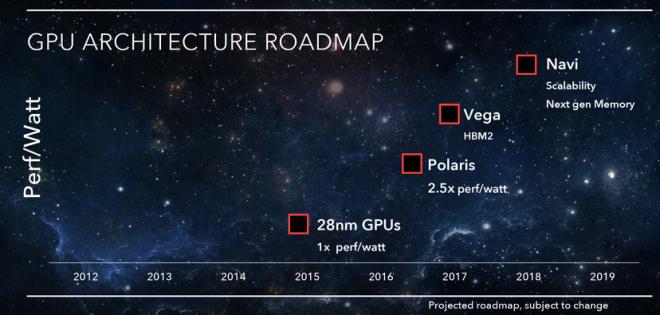 Диаграма с архитектури на AMD