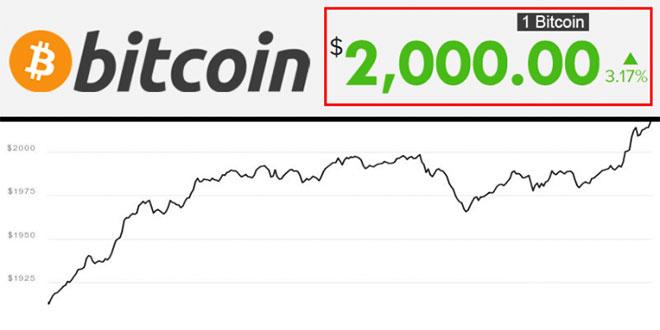 Цената на Bitcoin за пръв път прехвърли $2000