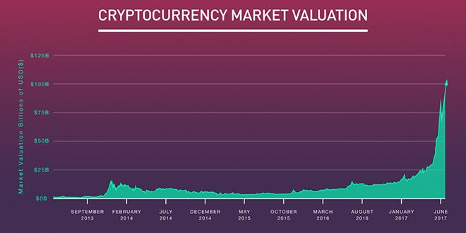 пазарна капитализация на криптовалути