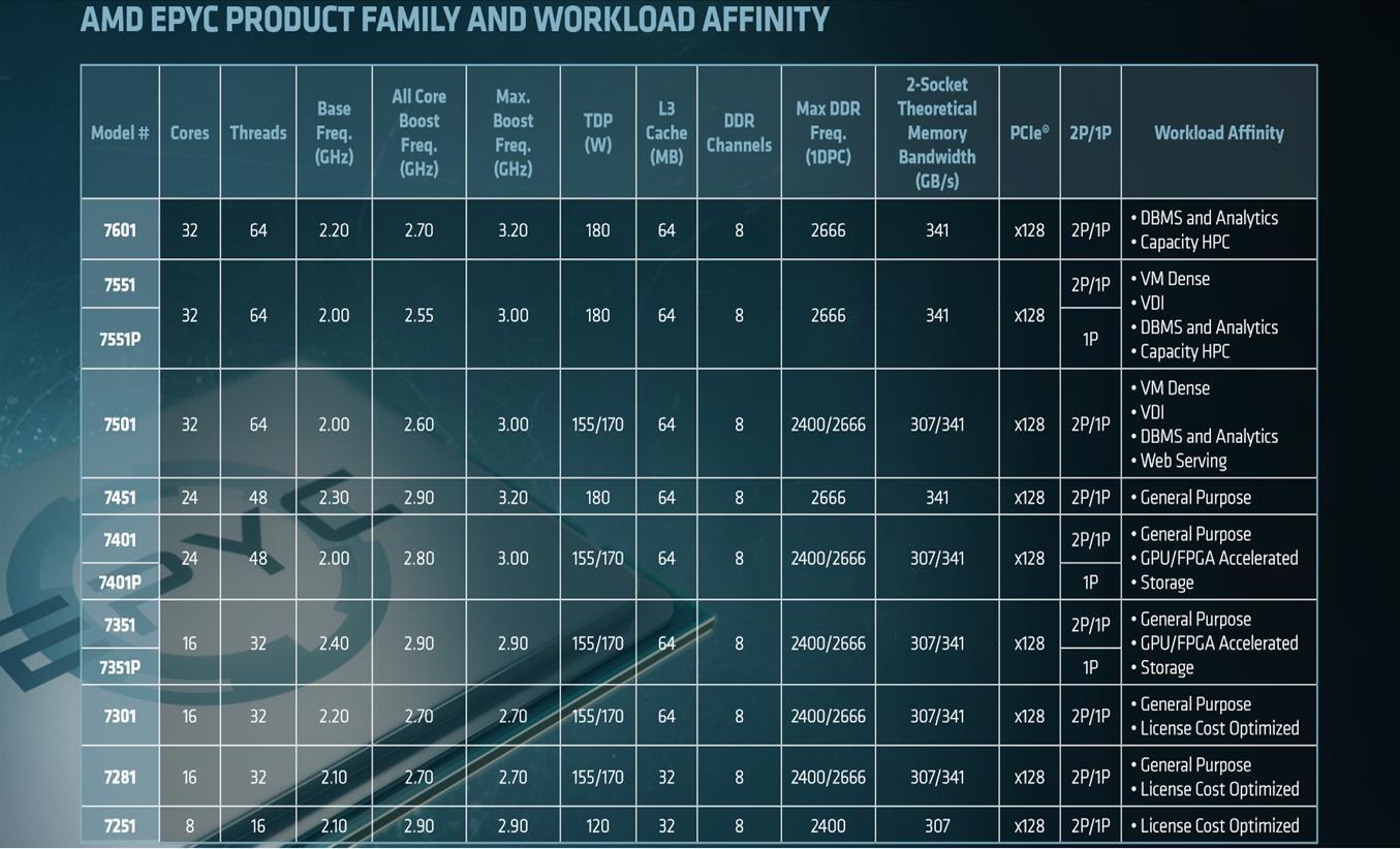 таблица с данни за AMD Epyc