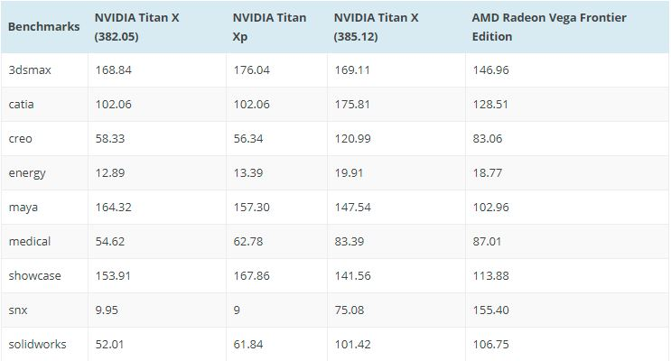 Таблица с данни за NVIDIA 385.12