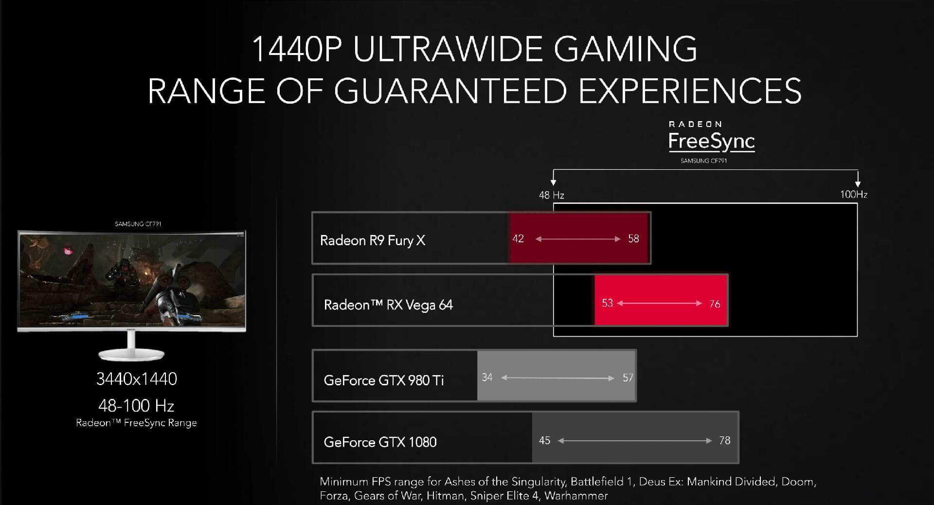 Сравнение на R9 Fury, RX Vega 64, GTX 980Ti, GTX 1080