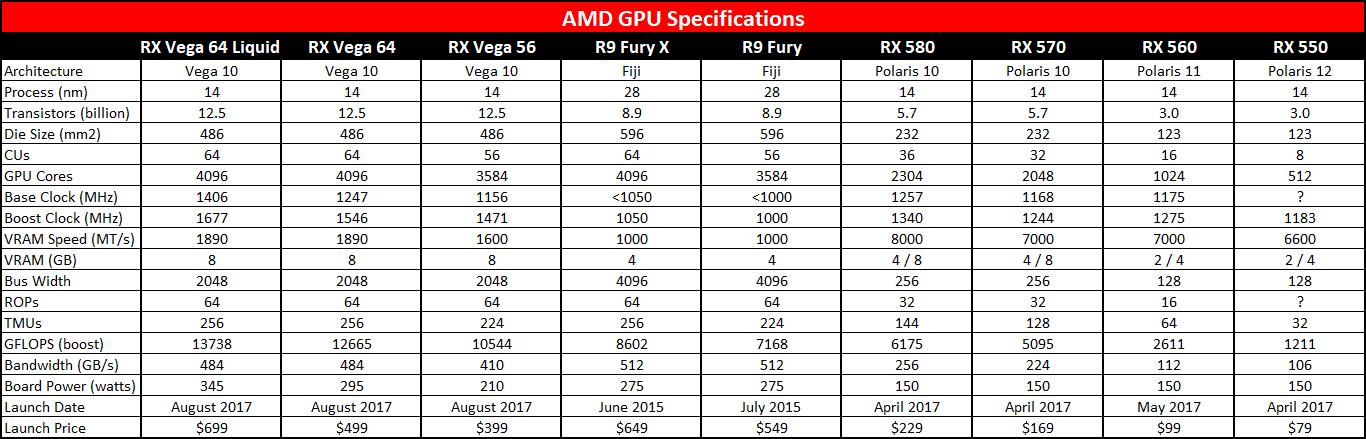 Много подробно описание на сериите RX Vega, R9 Fury и RX 500