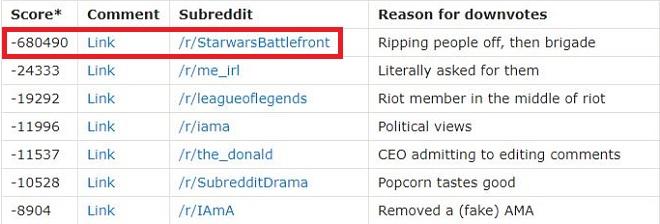 Reddit Star Wars Battlefront II