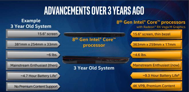 отражение на новите технологии при чипа на Intel с RX Vega по отношение на лаптопите