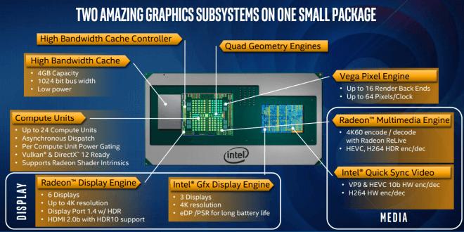 картинно описание на останалите технологии внедрени в новите чипове на Intel с RX Vega