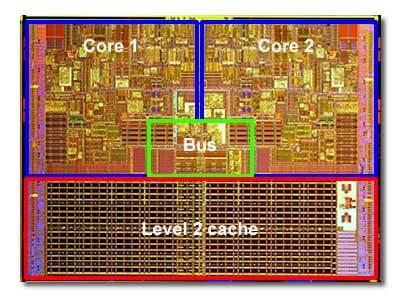 снимка на процесорен чип с надписи на отделните му части - ядра, кеш памет и т.н.