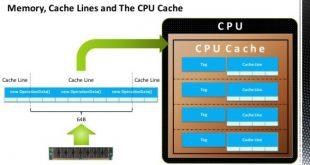 Софтуерна и хардуерна cache памет. Всичко за нея