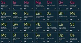 периодична таблица на технологиите