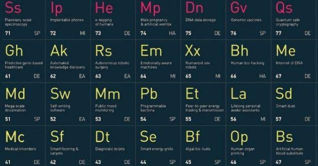 Академици създадоха периодична таблица на технологиите