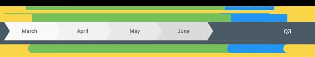 Хронологичен таймлайн за Android Q