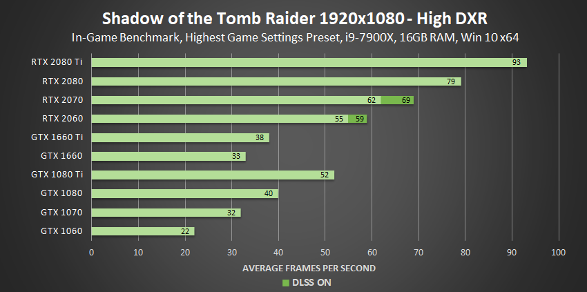 GTX картите поддържат ray tracing в Shadow of Tomb Raider