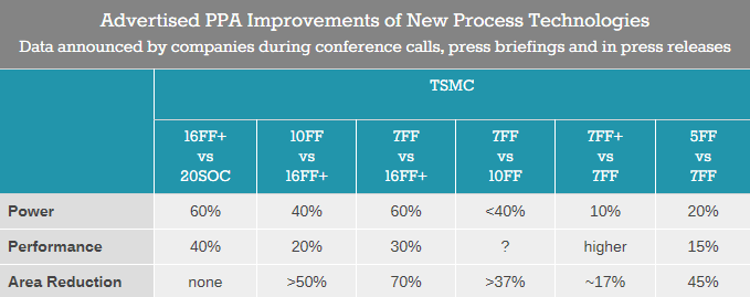 TSMC - информация относно промените