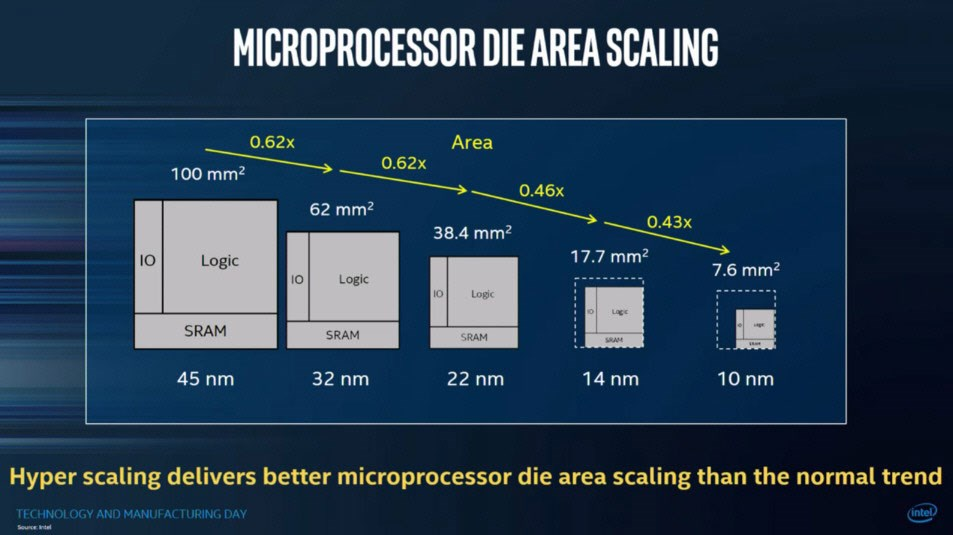 Заемана площ от 10-нанометрови процесори, все още далеч от 5-нанометрова литография