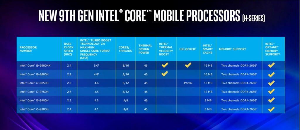 Списък с новите мобилни процесори от 9-то поколение Core на Intel