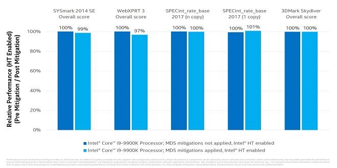 Промени в производителността след ъпдейта за сигурност. Източник: Intel. Част от седмичен обзор с тема Navi E3 2019