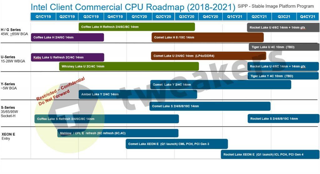 НЕОФИЦИАЛЕН график за предстощятата Комерсиална серия процесори на Intel. Технологични новини.