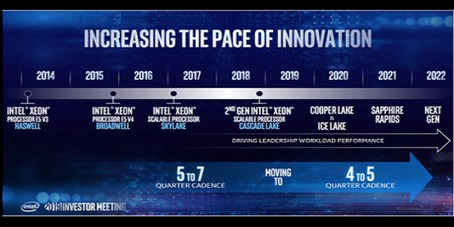 Изображение, показващо неофициален график за Xeon процесори, поставено в статия със седмичен обзор на технологични новини със заглавна тема DDR4 6Ghz