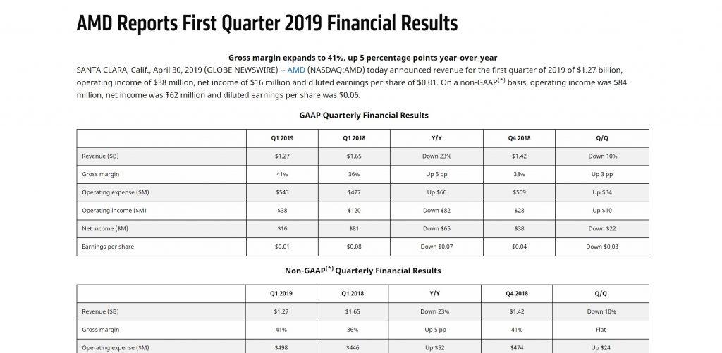 Финансовия доклад на AMD в статия за технологични новини