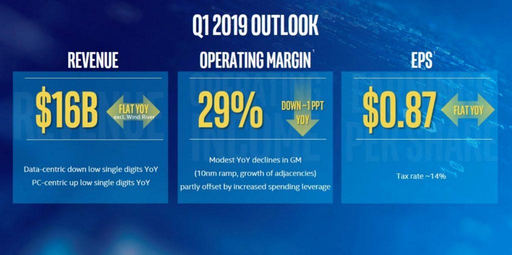 Резултатите на Intel за Q1 не покриват очакванията. Източник: Intel. Част от рубрика с технологични новини.
