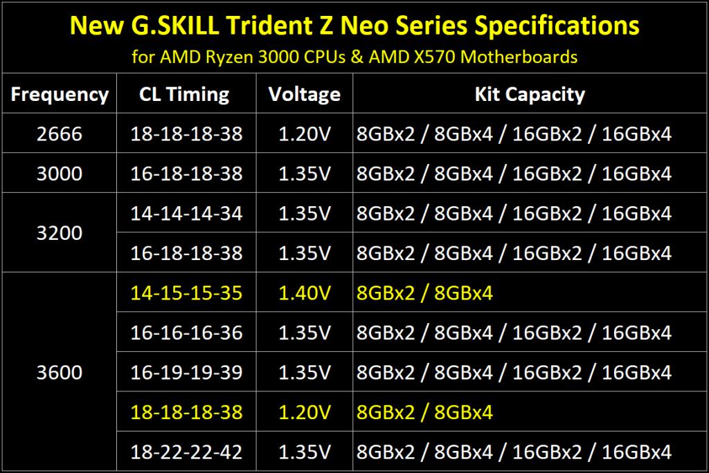 G.Skill Trident Z Neo - спецификации. Източник: anandtech.com
