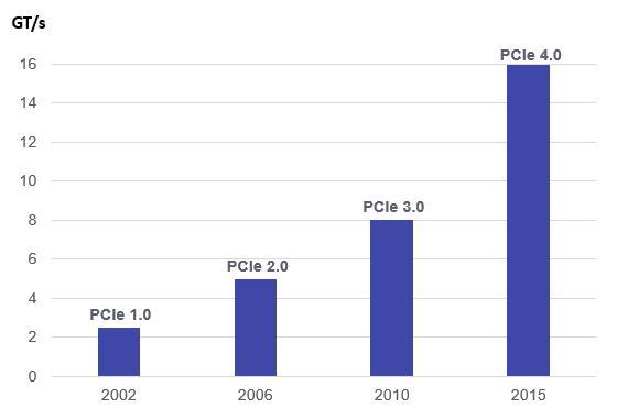 Еволюцията на PCI-E. Показва скоростите на PCI-E 4.0