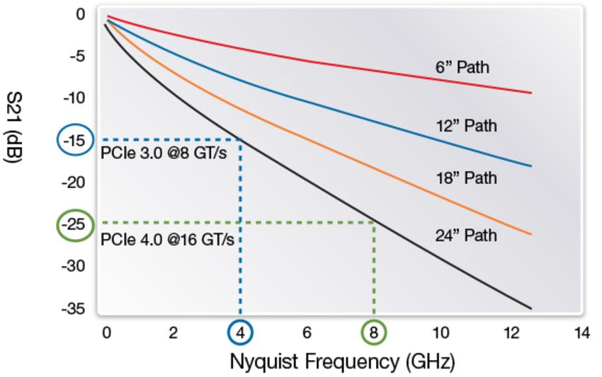 Загуби в сигнала при PCI-E 4.0 vs. PCI-E 3.0. Източник: synopsys