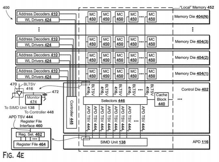 Извадка от новите патенти на AMD