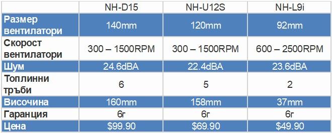 Цени на новите варианти от серията chromax.black
