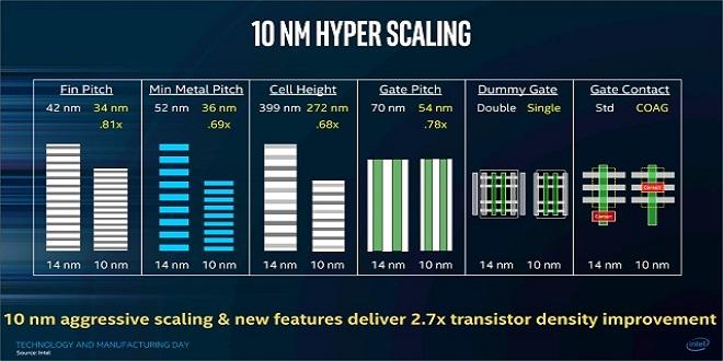 Intel се отказва от 10-нанометровите процесори, въпреки показаните предимства