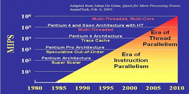 Тенденции в микропроцесорната архитектура - 1980-2010г. в статия за обзор на Zen 2