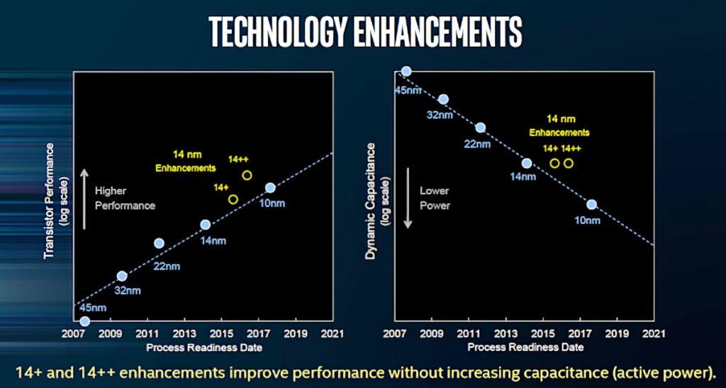 Intel с ново забавяне в производствения процес