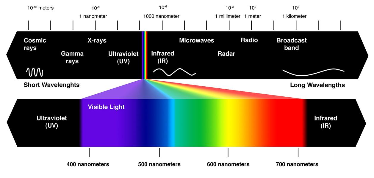 Дължина на вълната фотонен процесор TPU