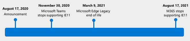 Официален край на Internet Explorer