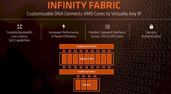 Infinity Fabric архитектура - първа блоксхема. Източник: amd