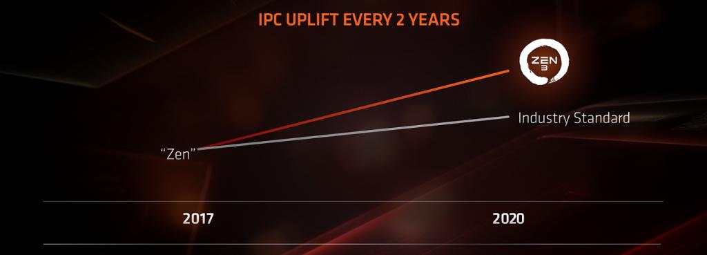 IPC скокове с предстоящите AMD Zen 3 процесори