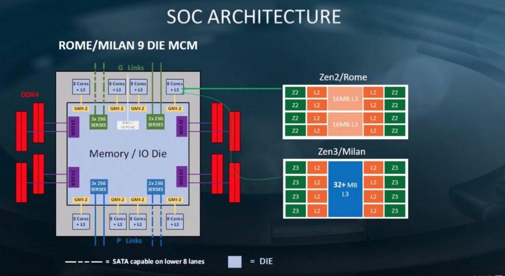 Структура на очакваните Zen 3-базирани EPYC процесори