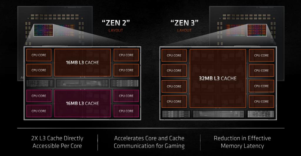 Cache структурата - сравнение между Zen 2 и Zen 3 в Ryzen 5000 серията