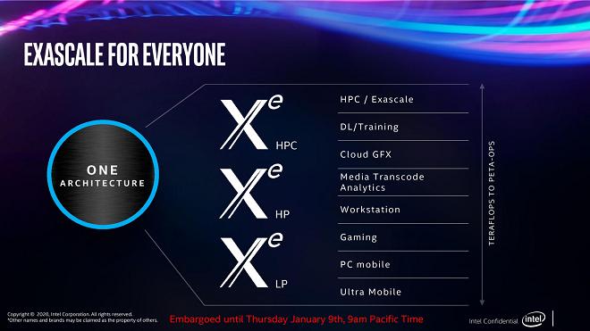 Intel Xe архитектурата - приложения, включващи и Intel Xe Max. Източник: tweaktown