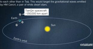 Китайският спътник TianQin разкрива тайните на Големия взрив чрез гравитационни вълни
