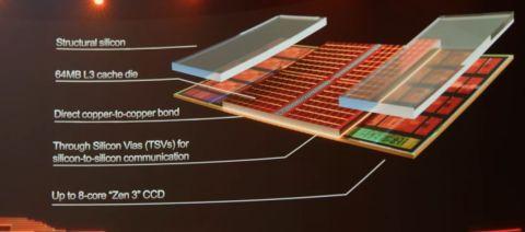 Диаграма на 3d чиплет