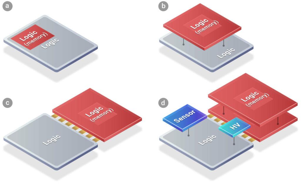 Възможности за интеграция и свързане на новата AMD 3D V-cache технология