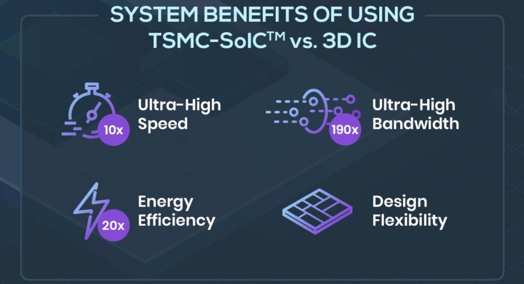TSMC-SoIC