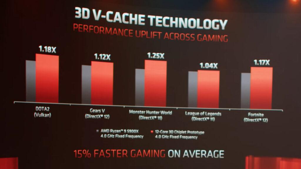 AMD в Computex 2021 - 3d cache
